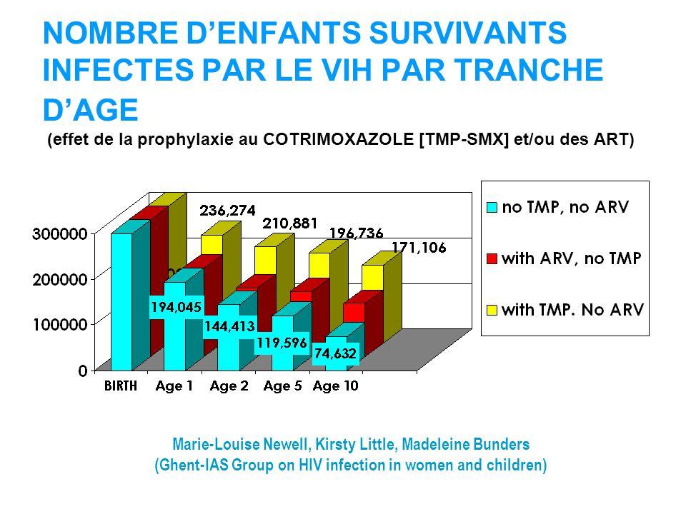 NOMBRE D'ENFANTS SURVIVANTS INFECTES PAR LE VIH PAR TRANCHE D'AGE (effet de la prophylaxie au COTRIMOXAZOLE [TMP-SMX] et/ou des ART)